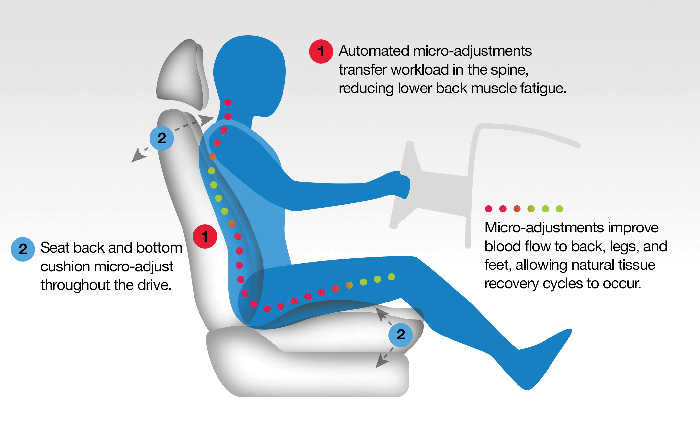 Comfort Motion Global Adapts Healthy Seating Technology for Commercial Vehicle Market