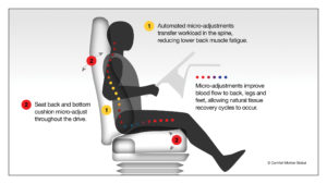 Motion Seating Technology, Commercial Vehicles - Graphic